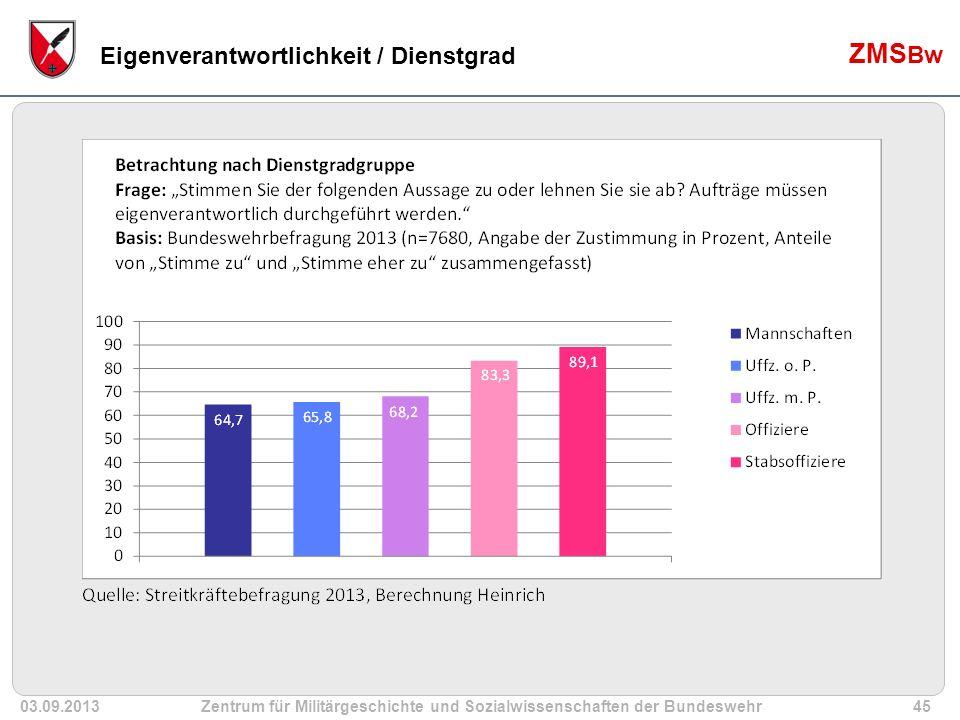 03.09.2013Zentrum für Militärgeschichte und Sozialwissenschaften der Bundeswehr45 ZMS Bw Eigenverantwortlichkeit / Dienstgrad