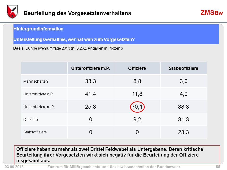 03.09.2013Zentrum für Militärgeschichte und Sozialwissenschaften der Bundeswehr55 ZMS Bw Unteroffiziere m.P.OffiziereStabsoffiziere Mannschaften 33,38,83,0 Unteroffiziere o.P.
