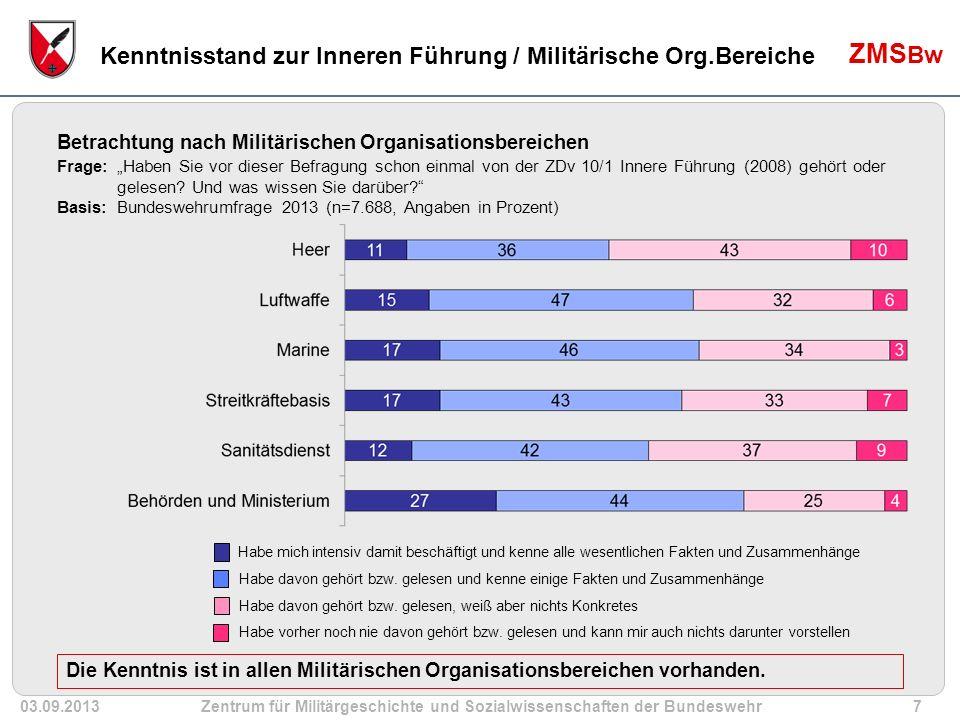 03.09.2013Zentrum für Militärgeschichte und Sozialwissenschaften der Bundeswehr48 ZMS Bw Soldatinnen / Soldaten n = 7.744 (Anteil in Prozent) Soll- Stichprobe Ist-Stichprobe ungewichtet Ist-Stichprobe gewichtet Differenz ungewichtet Differenz gewichtet Dienstverhältnis Berufssoldat28,860,232,131,43,4 Soldat auf Zeit66,538,864,9-27,7-1,6 Freiwilligen Wehrdienst Leistender4,71,02,9-3,7-1,8 Dienstgradgruppe Generale/Admirale0,1 0,0 Stabsoffiziere6,515,67,49,10,9 Offiziere12,822,112,99,30,1 Unteroffiziere m.P.36,147,239,611,23,5 Unteroffiziere o.P.19,58,219,8-11,30,4 Mannschaften25,16,820,3-18,3-4,8 Methodisches Design der Bundeswehrumfrage 2013 Repräsentativität der Daten hinsichtlich Dienstgradgruppen, Dienstverhältnis, Geschlecht und Organisationsbereich wurde durch Gewichtung (max.