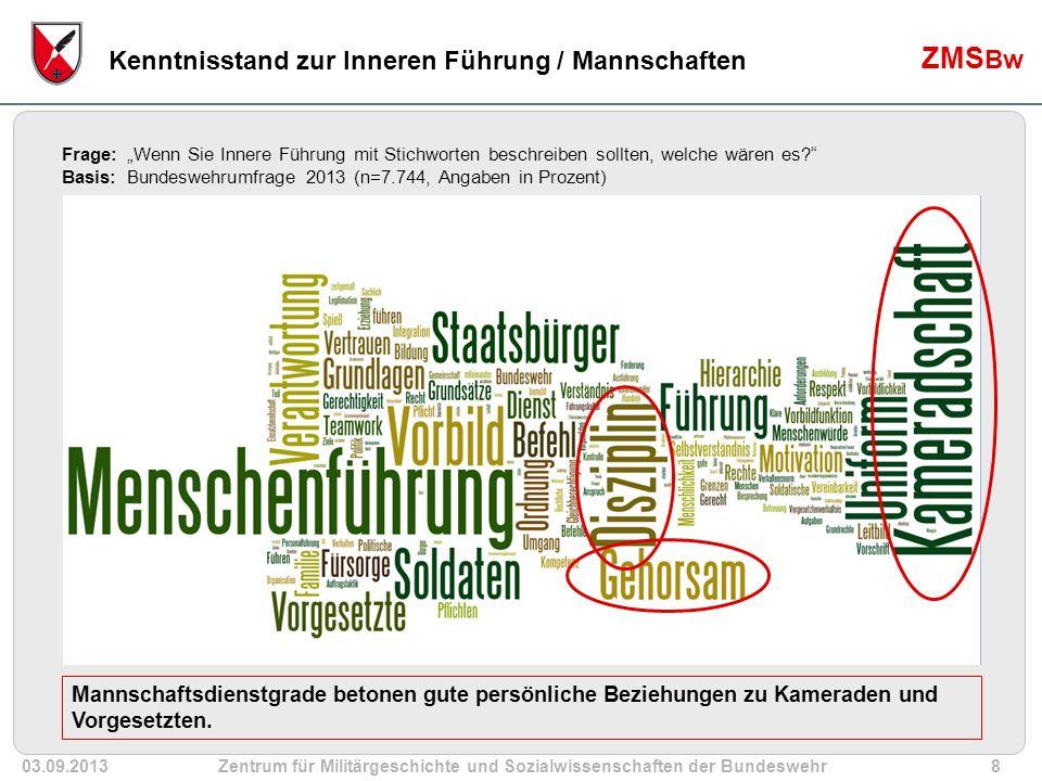 03.09.2013Zentrum für Militärgeschichte und Sozialwissenschaften der Bundeswehr19 ZMS Bw Die Zufriedenheit mit dem Führungsstil des / der unmittelbaren Vorgesetzten könnte durch verbessertes Führungsverhalten noch erhöht werden.