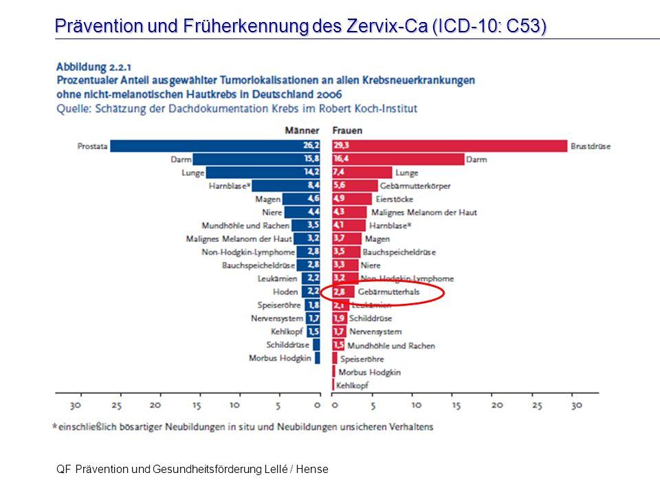 Prävention und Früherkennung des Zervix-Ca (ICD-10: C53) QF Prävention und Gesundheitsförderung Lellé / Hense 10