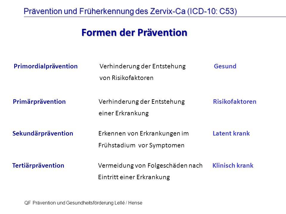 Prävention und Früherkennung des Zervix-Ca (ICD-10: C53) QF Prävention und Gesundheitsförderung Lellé / Hense 3 Formen der Prävention PrimärpräventionVerhinderung der EntstehungRisikofaktoren einer Erkrankung SekundärpräventionErkennen von Erkrankungen im Latent krank Frühstadium vor Symptomen TertiärpräventionVermeidung von Folgeschäden nach Klinisch krank Eintritt einer Erkrankung PrimordialpräventionVerhinderung der EntstehungGesund von Risikofaktoren Kolonkarzinom (Koloskopie)