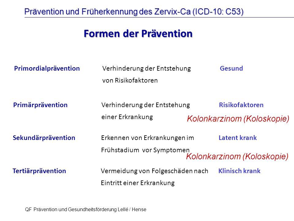 Prävention und Früherkennung des Zervix-Ca (ICD-10: C53) QF Prävention und Gesundheitsförderung Lellé / Hense 24 HPV Infektion HPV assoziierte Präkanzerosen HPV assoziierte Präkanzerosen HPV assoziiertes Karzinom HPV assoziiertes Karzinom Virus & Wirt Virus & Wirt Primordiale Prävention Primordiale Prävention Primäre Prävention Primäre Prävention Sekundäre Prävention Sekundäre Prävention 'Catch-up' Impfung.