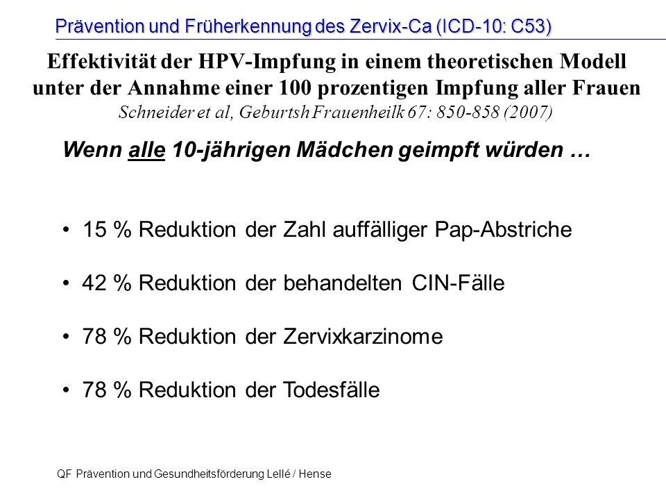 Prävention und Früherkennung des Zervix-Ca (ICD-10: C53) QF Prävention und Gesundheitsförderung Lellé / Hense 35 Effektivität der HPV-Impfung in einem