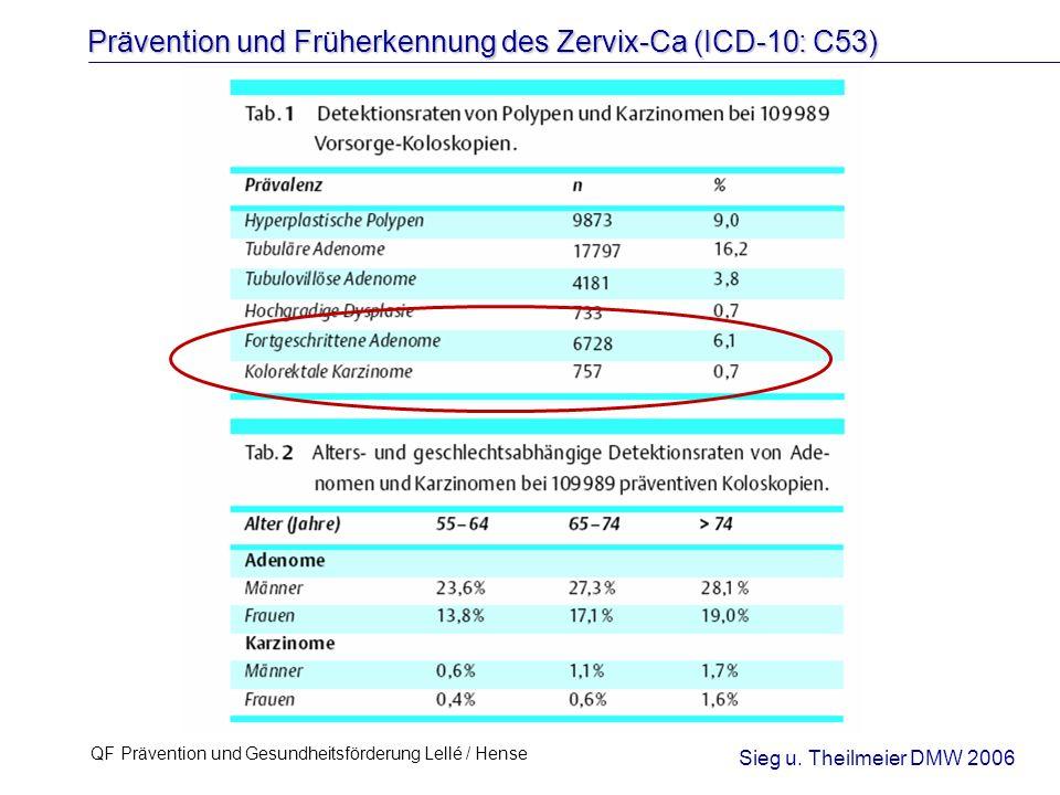 Prävention und Früherkennung des Zervix-Ca (ICD-10: C53) QF Prävention und Gesundheitsförderung Lellé / Hense 6 Formen der Prävention (Cervix-Ca) PrimärpräventionVerhinderung der EntstehungRisikofaktoren einer Erkrankung SekundärpräventionErkennen von Erkrankungen im Latent krank Frühstadium vor Symptomen TertiärpräventionVermeidung von Folgeschäden nach Klinisch krank Eintritt einer Erkrankung PrimordialpräventionVerhinderung der EntstehungGesund von Risikofaktoren Zervixkarzinom (HPV-Impfung) Zervixkarzinom (Früherkennung)