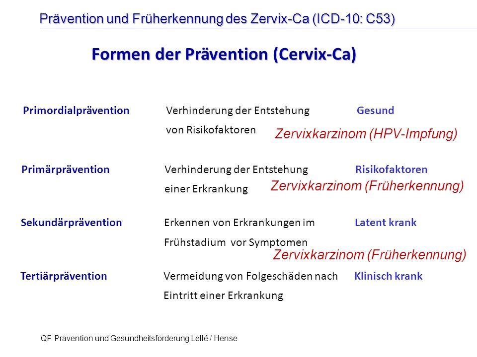 Prävention und Früherkennung des Zervix-Ca (ICD-10: C53) QF Prävention und Gesundheitsförderung Lellé / Hense 47 HPV Infektion HPV assoziierte Präkanzerosen HPV assoziiertes Karzinom Virus & Wirt Primordiale Prävention Primäre Prävention Sekundäre Prävention therapeutische Impfung?.