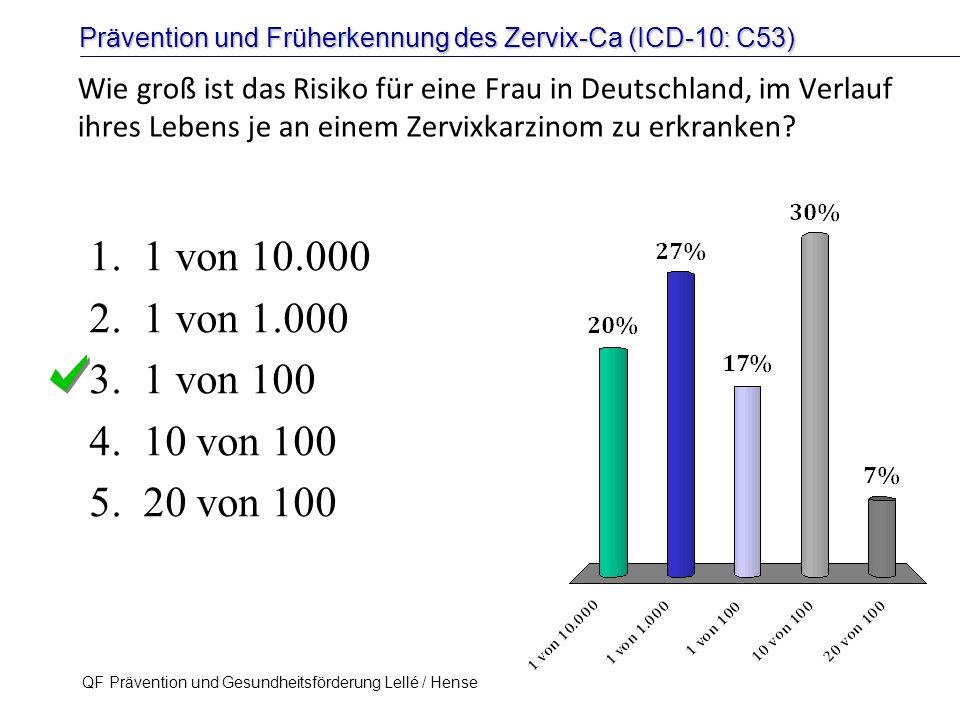 Prävention und Früherkennung des Zervix-Ca (ICD-10: C53) QF Prävention und Gesundheitsförderung Lellé / Hense 49 Therapeutische HPV-Impfung Kaufmann et al, Int J Cancer 121: 2794-2800 (2007) L1E7 CVLP induzieren L1- und E7- spezifische zytotoxische T-Lymphozyten.