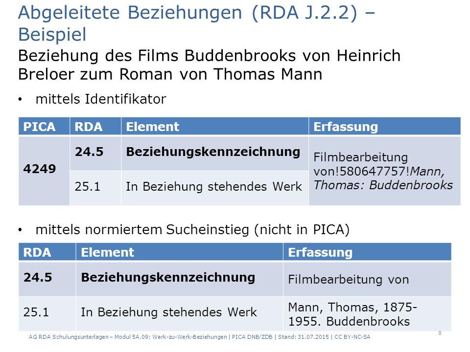 Beziehung des Films Buddenbrooks von Heinrich Breloer zum Roman von Thomas Mann mittels Identifikator mittels normiertem Sucheinstieg (nicht in PICA) Abgeleitete Beziehungen (RDA J.2.2) – Beispiel RDAElementErfassung 24.5Beziehungskennzeichnung Filmbearbeitung von 25.1In Beziehung stehendes Werk Mann, Thomas, 1875- 1955.