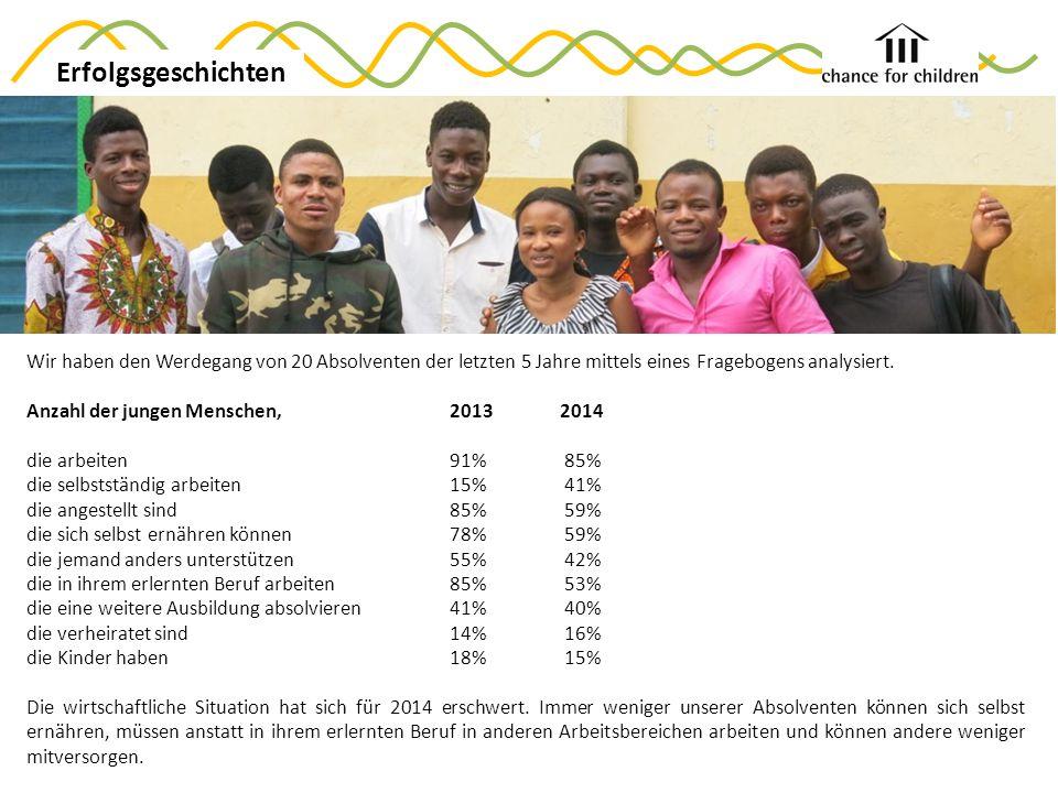 Erfolgsgeschichten Wir haben den Werdegang von 20 Absolventen der letzten 5 Jahre mittels eines Fragebogens analysiert.