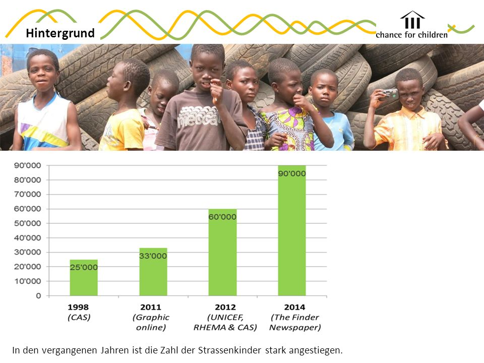 In den vergangenen Jahren ist die Zahl der Strassenkinder stark angestiegen. Hintergrund