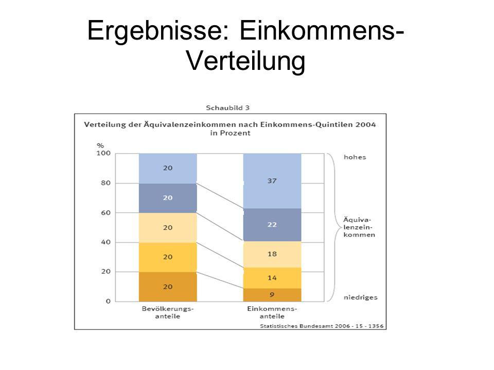 Ergebnisse: Einkommens- Verteilung