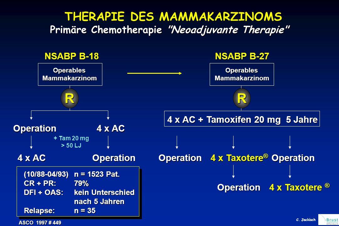 THERAPIE DES MAMMAKARZINOMS Primäre Chemotherapie Neoadjuvante Therapie OperablesMammakarzinom Operation 4 x AC Operation + Tam 20 mg > 50 LJ R NSABP B-18 ASCO 1997 # 449 (10/88-04/93)n = 1523 Pat.