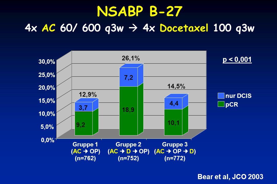 Bear et al, JCO 2003 NSABP B-27 4x AC 60/ 600 q3w  4x Docetaxel 100 q3w 0,0% 5,0% 10,0% 15,0% 20,0% 25,0% 30,0% nur DCIS Gruppe 1 (AC OP) (n=762) 9,2 3,7 12,9% Gruppe 2 (AC D OP) (n=752) 18,9 7,2 26,1% Gruppe 3 (AC OP D) (n=772) 10,1 4,4 14,5% pCR p < 0,001
