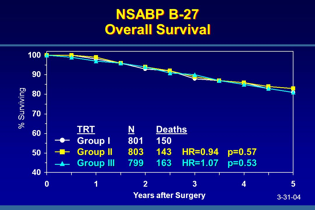 NSABP B-27 Overall Survival % Surviving Years after Surgery TRTNDeaths Group I801150 Group II803143HR=0.94p=0.57 Group III799163HR=1.07p=0.53 3-31-04