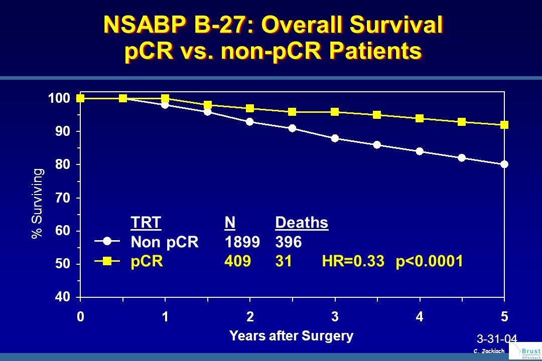 NSABP B-27: Overall Survival pCR vs.
