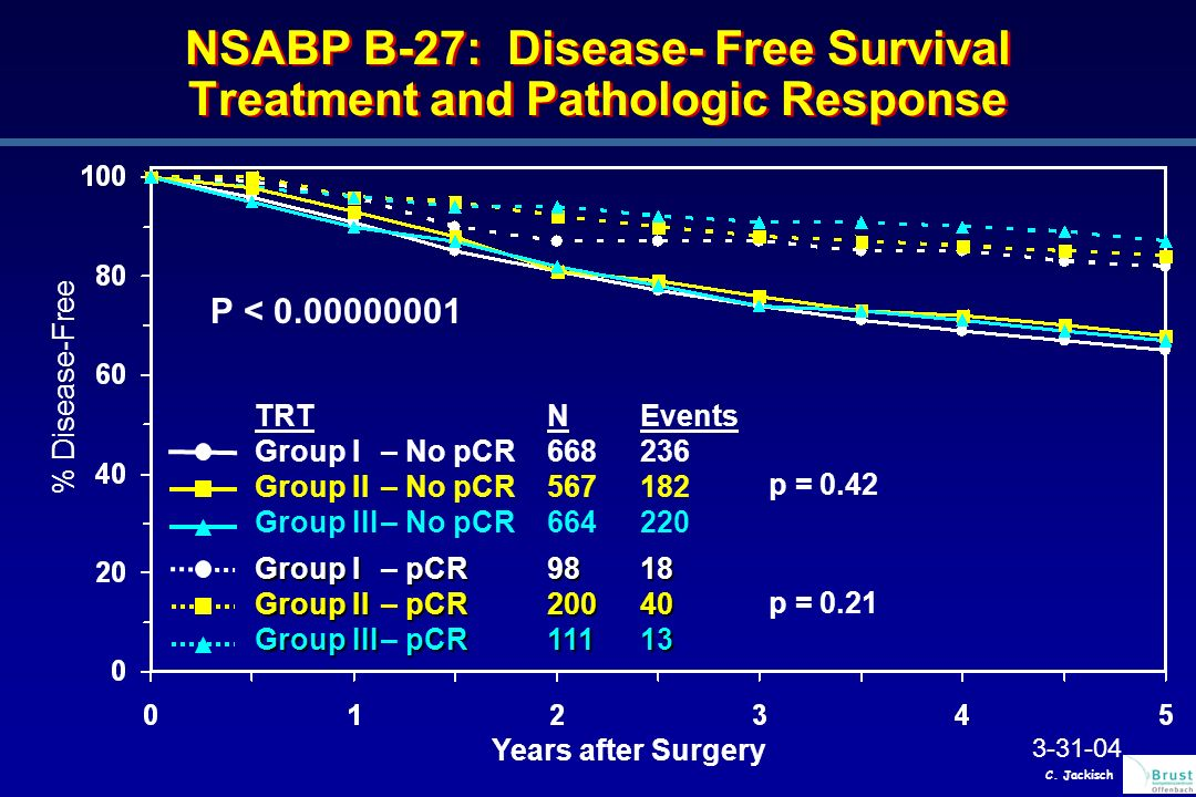 NSABP B-27: Disease- Free Survival Treatment and Pathologic Response % Disease-Free Years after Surgery TRTNEvents Group I– No pCR668236 Group II– No pCR 567182 Group III– No pCR 664220 Group I pCR9818 Group I– pCR9818 Group II pCR20040 Group II– pCR20040 Group III pCR 11113 Group III– pCR 11113 3-31-04 p = 0.42 p = 0.21 P < 0.00000001 C.