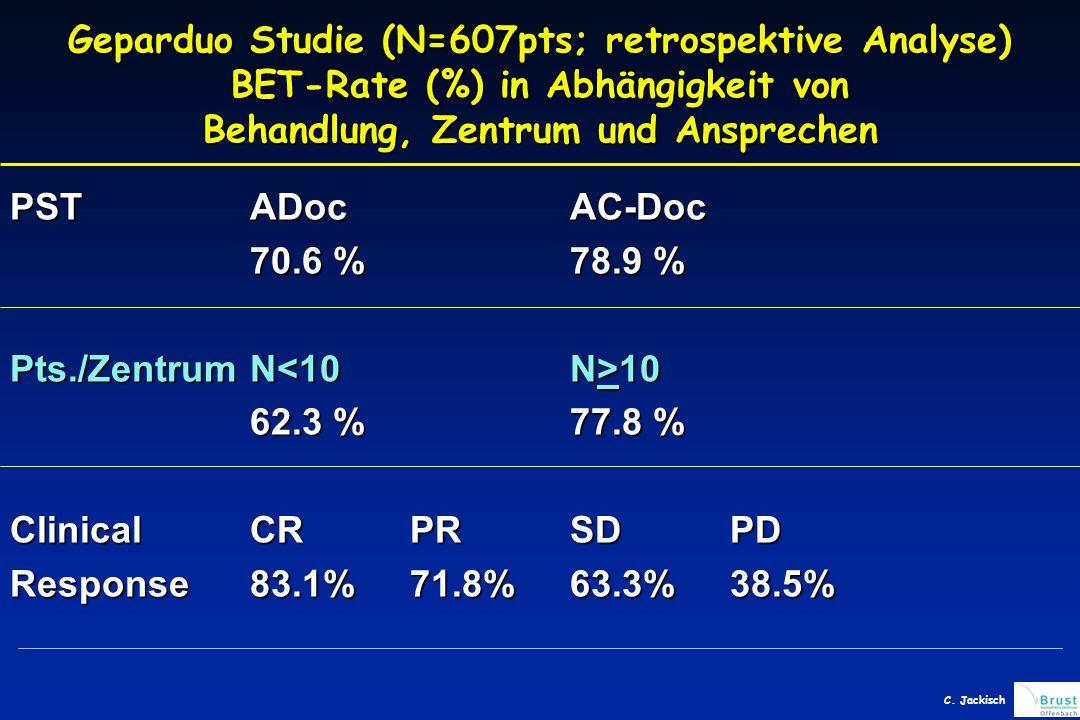 Geparduo Studie (N=607pts; retrospektive Analyse) BET-Rate (%) in Abhängigkeit von Behandlung, Zentrum und Ansprechen PSTADocAC-Doc 70.6 %78.9 % Pts./Zentrum N 10 62.3 %77.8 % ClinicalCRPRSDPD Response83.1%71.8%63.3%38.5% C.