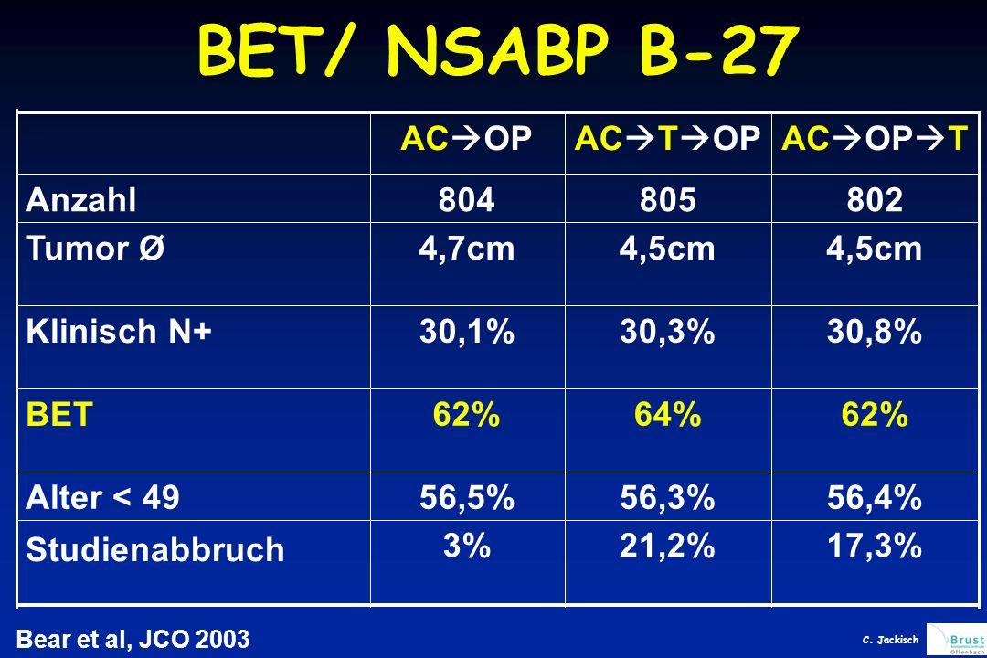 BET/ NSABP B-27 Bear et al, JCO 2003 Studienabbruch Alter < 49 BET Klinisch N+ Tumor Ø Anzahl 17,3%21,2%3% 56,4%56,3%56,5% 62%64%62% 30,8%30,3%30,1% 4,5cm 4,7cm 802805804 AC  OP  TAC  T  OPAC  OP C.