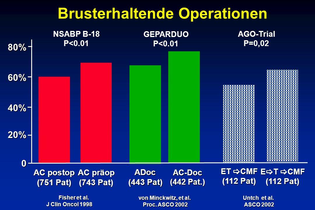 Brusterhaltende Operationen 80% 60% 40% 20% 0 Fisher et al.