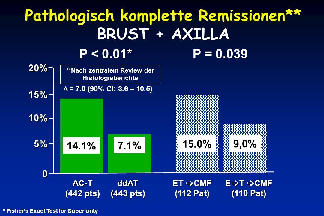 Pathologisch komplette Remissionen** BRUST + AXILLA 14.1% 7.1% 15% 10% 5%5%5%5% 0 AC-T (442 pts) ddAT (443 pts) 20% P < 0.01* * Fisher's Exact Test for Superiority  = 7.0 (90% CI: 3.6 – 10.5) **Nach zentralem Review der Histologieberichte 15.0% 9,0% P = 0.039 ET  CMF (112 Pat) E  T  CMF (110 Pat)