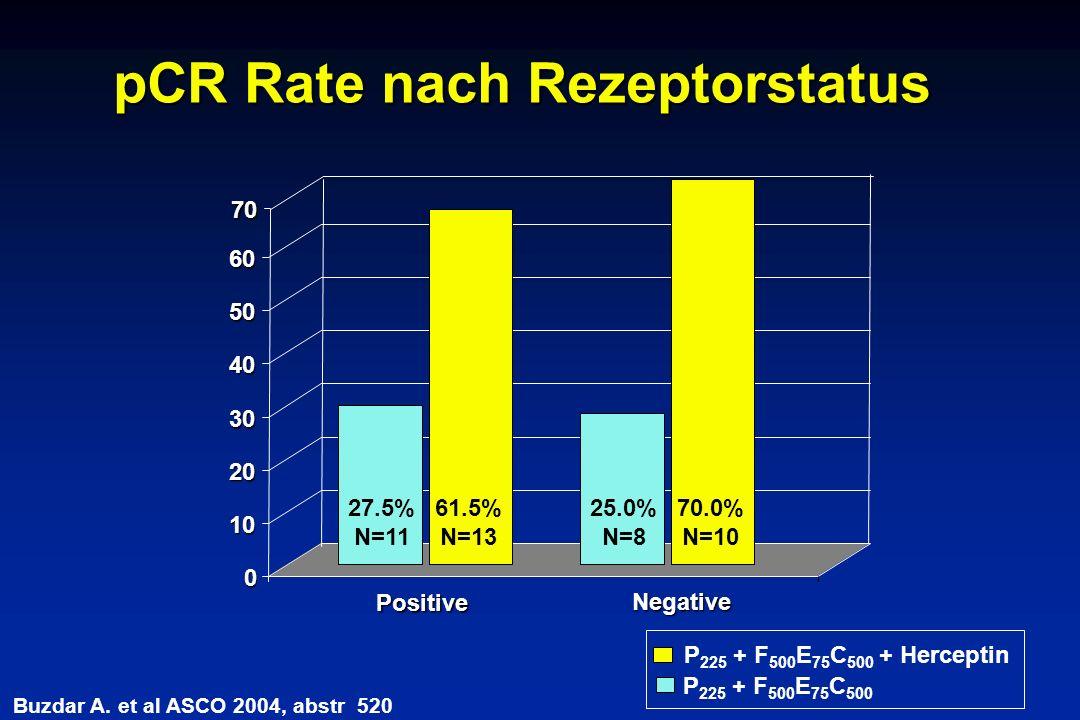 pCR Rate nach Rezeptorstatus 0 10 20 30 40 50 60 Positive P 225 + F 500 E 75 C 500 + Herceptin 70 Negative Buzdar A.