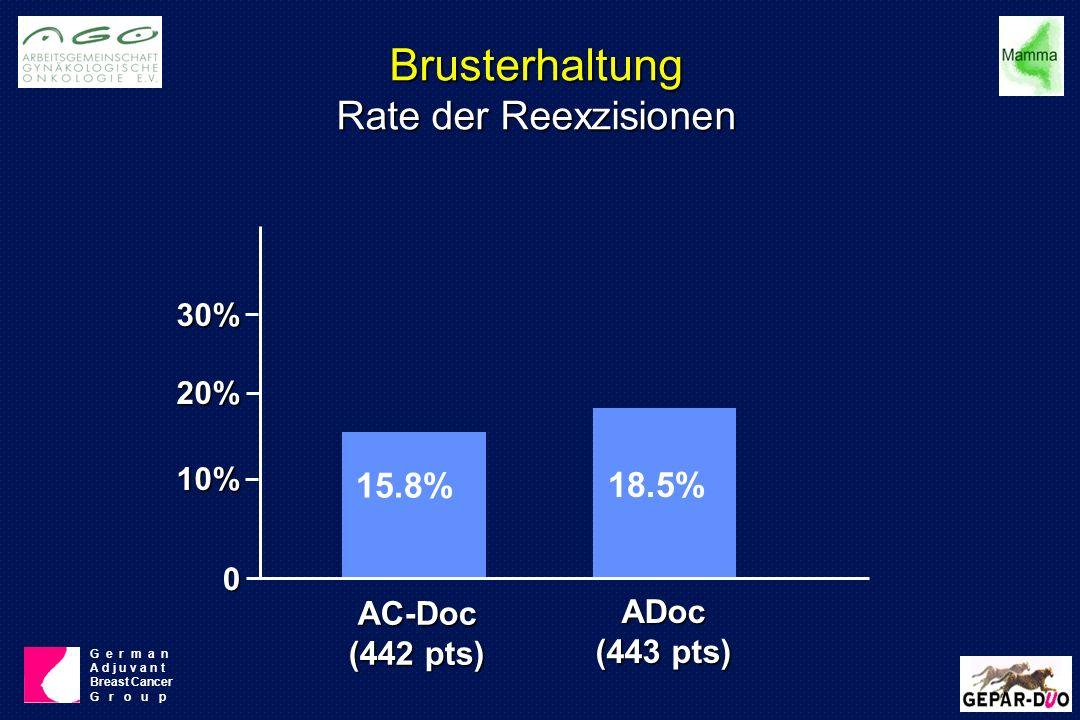 Brusterhaltung Rate der Reexzisionen 15.8% 18.5% 30% 20% 10% 0 AC-Doc (442 pts) ADoc (443 pts) G e r m a n A d j u v a n t Breast Cancer G r o u p
