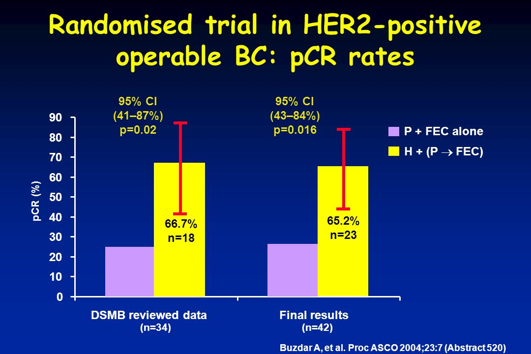 Randomised trial in HER2-positive operable BC: pCR rates 26.3% n=19 pCR (%) P + FEC alone H + (P  FEC) Buzdar A, et al.