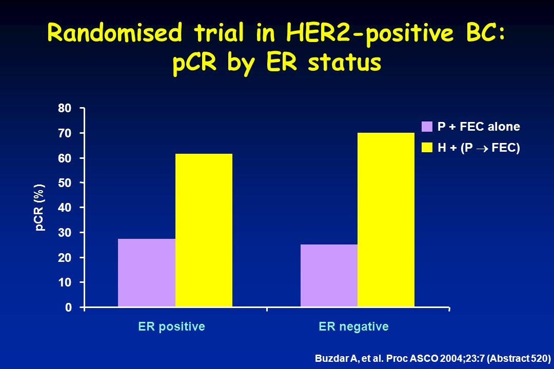 27.2% n=11 61.5% n=13 25.0% n=8 70.0% n=10 Randomised trial in HER2-positive BC: pCR by ER status pCR (%) P + FEC alone H + (P  FEC) Buzdar A, et al.
