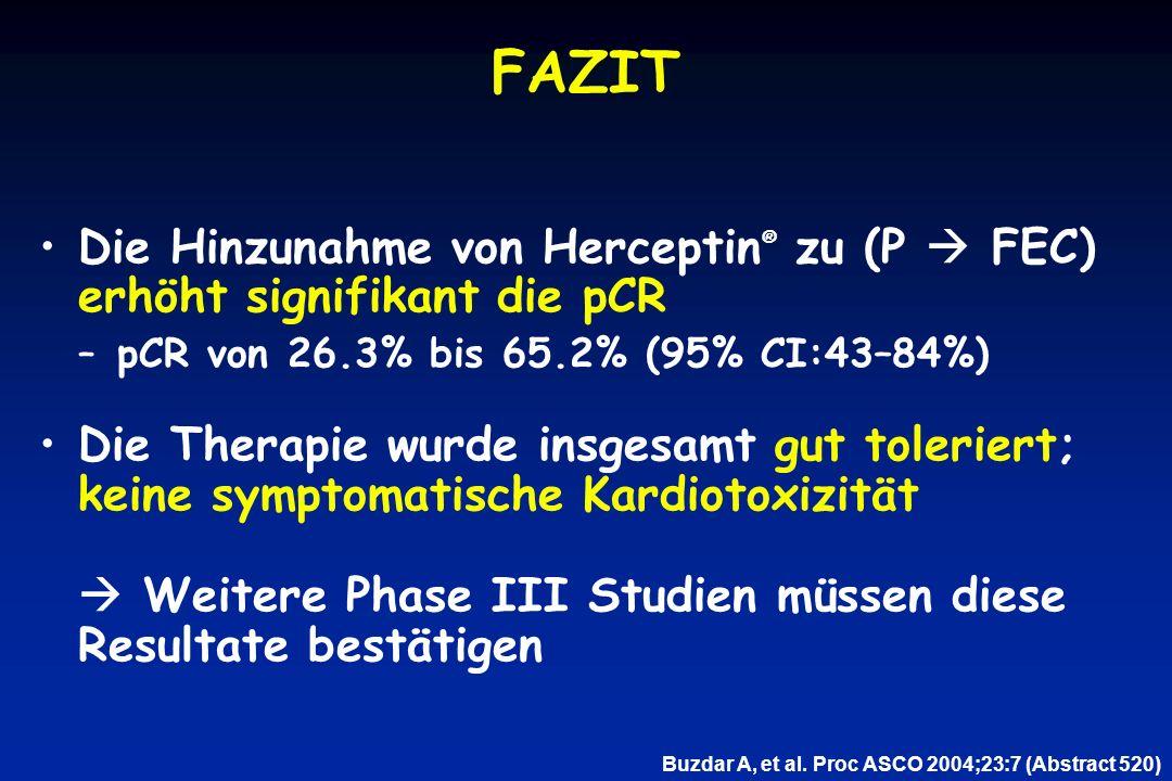 FAZIT Die Hinzunahme von Herceptin ® zu (P  FEC) erhöht signifikant die pCR –pCR von 26.3% bis 65.2% (95% CI:43–84%) Die Therapie wurde insgesamt gut toleriert; keine symptomatische Kardiotoxizität  Weitere Phase III Studien müssen diese Resultate bestätigen Buzdar A, et al.