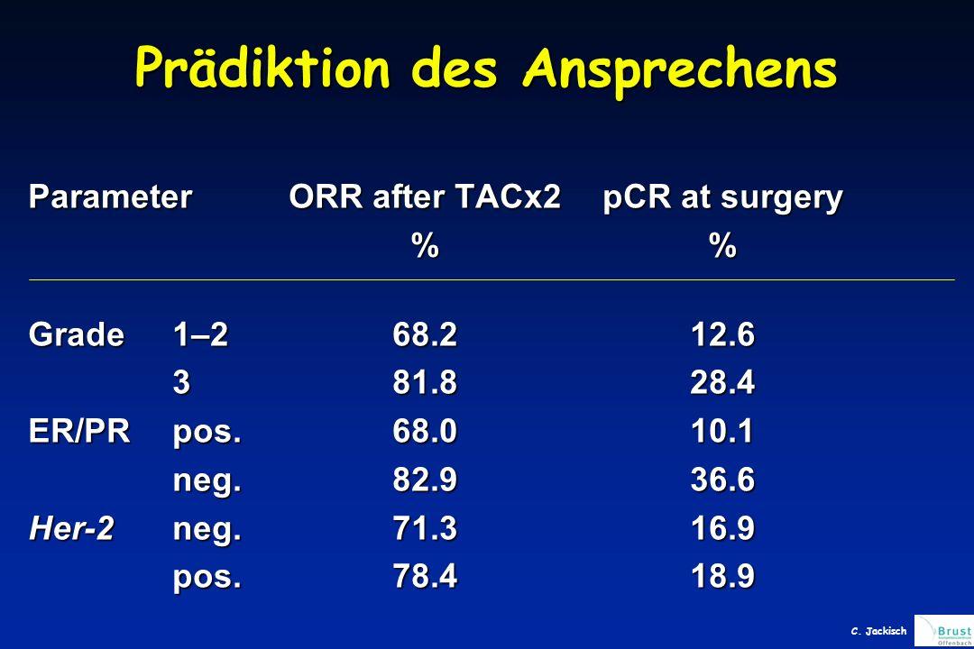 Prädiktion des Ansprechens ParameterORR after TACx2pCR at surgery % Grade 1–268.212.6 381.828.4 ER/PRpos.68.010.1 neg.82.936.6 Her-2neg.71.316.9 pos.78.418.9 C.