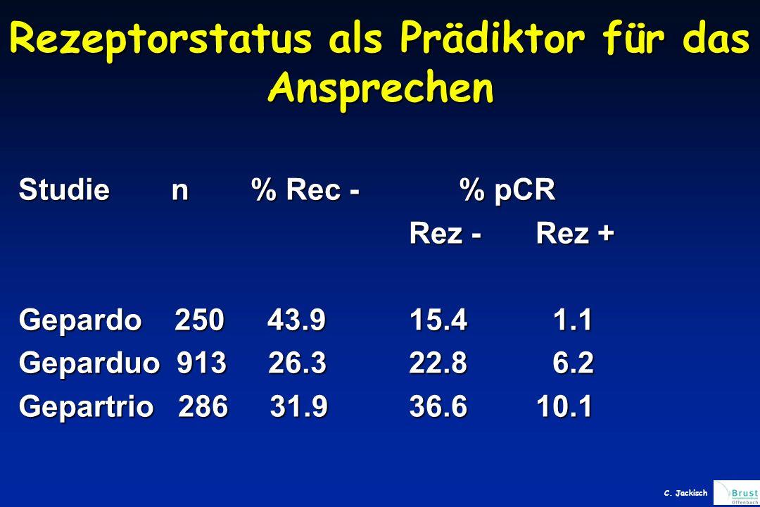 Rezeptorstatus als Prädiktor für das Ansprechen Studien % Rec - % pCR Rez - Rez + Rez - Rez + Gepardo 250 43.9 15.4 1.1 Geparduo 913 26.322.8 6.2 Gepartrio 286 31.936.610.1 C.