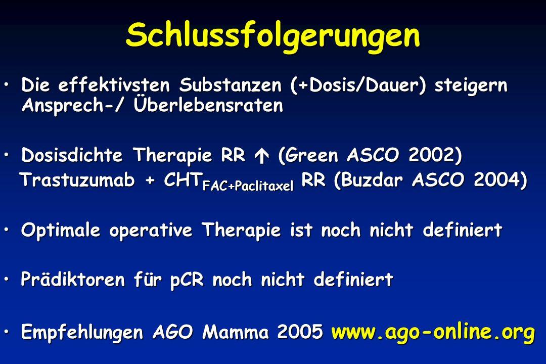 Die effektivsten Substanzen (+Dosis/Dauer) steigern Ansprech-/ ÜberlebensratenDie effektivsten Substanzen (+Dosis/Dauer) steigern Ansprech-/ Überlebensraten Dosisdichte Therapie RR  (Green ASCO 2002)Dosisdichte Therapie RR  (Green ASCO 2002) Trastuzumab + CHT FAC+Paclitaxel RR (Buzdar ASCO 2004) Trastuzumab + CHT FAC+Paclitaxel RR (Buzdar ASCO 2004) Optimale operative Therapie ist noch nicht definiertOptimale operative Therapie ist noch nicht definiert Prädiktoren für pCR noch nicht definiertPrädiktoren für pCR noch nicht definiert Empfehlungen AGO Mamma 2005 www.ago-online.orgEmpfehlungen AGO Mamma 2005 www.ago-online.org Schlussfolgerungen