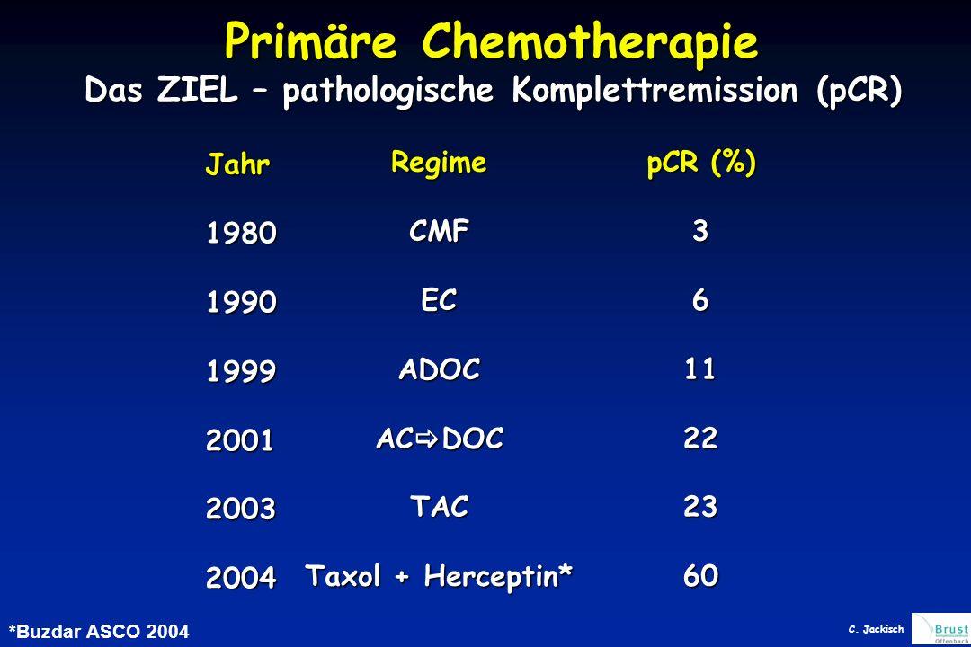 Primäre Chemotherapie Das ZIEL – pathologische Komplettremission (pCR) Jahr198019901999200120032004 RegimeCMFECADOC AC  DOC TAC Taxol + Herceptin* pCR (%) 3611222360 *Buzdar ASCO 2004 C.