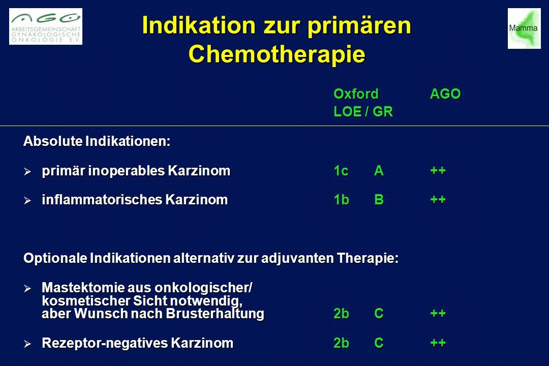 Indikation zur primären Chemotherapie OxfordAGO LOE / GR Absolute Indikationen:  primär inoperables Karzinom1cA++  inflammatorisches Karzinom1bB++ Optionale Indikationen alternativ zur adjuvanten Therapie:  Mastektomie aus onkologischer/ kosmetischer Sicht notwendig, aber Wunsch nach Brusterhaltung2bC++  Rezeptor-negatives Karzinom2bC++