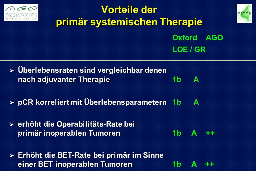 Vorteile der primär systemischen Therapie OxfordAGO LOE / GR  Überlebensraten sind vergleichbar denen nach adjuvanter Therapie 1b A  pCR korreliert mit Überlebensparametern 1b A  erhöht die Operabilitäts-Rate bei primär inoperablen Tumoren1b A++  Erhöht die BET-Rate bei primär im Sinne einer BET inoperablen Tumoren1b A ++