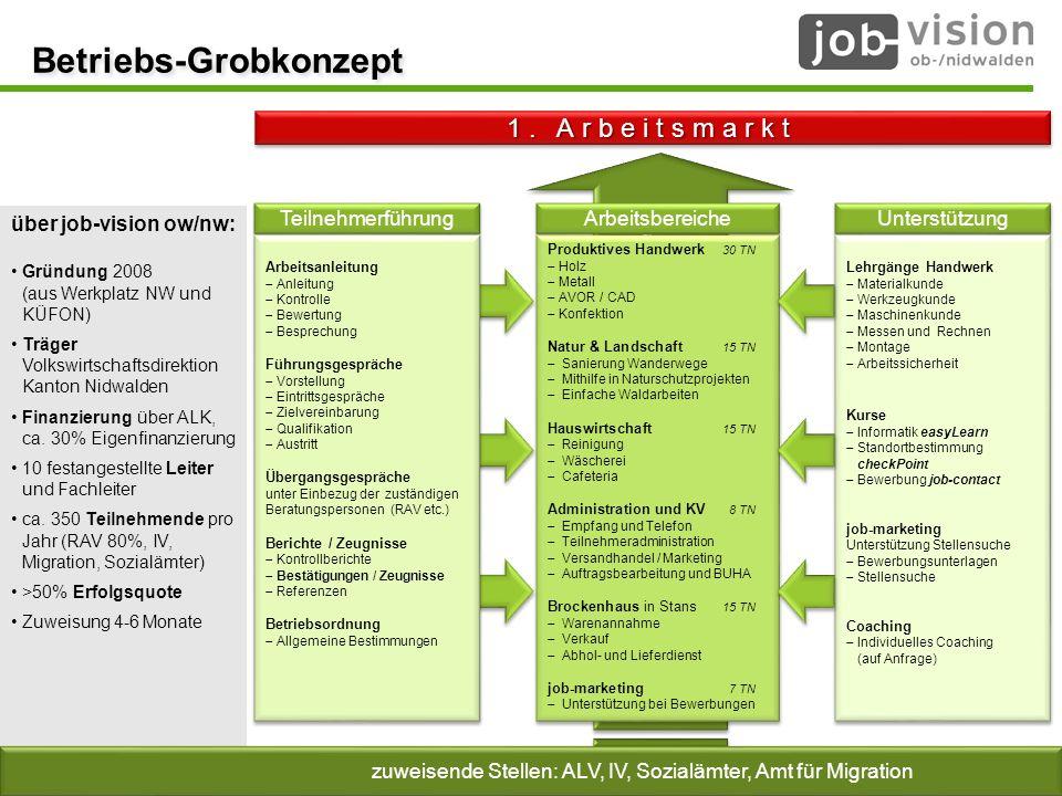© job-vision 2008 - 2014 über job-vision ow/nw: Gründung 2008 (aus Werkplatz NW und KÜFON) Träger Volkswirtschaftsdirektion Kanton Nidwalden Finanzier