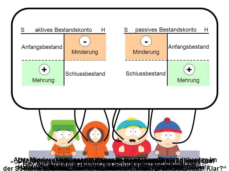 S Haktives Bestandskonto Anfangsbestand Schlussbestand + - Mehrung Minderung S Hpassives Bestandskonto Anfangsbestand Schlussbestand - Minderung + Meh