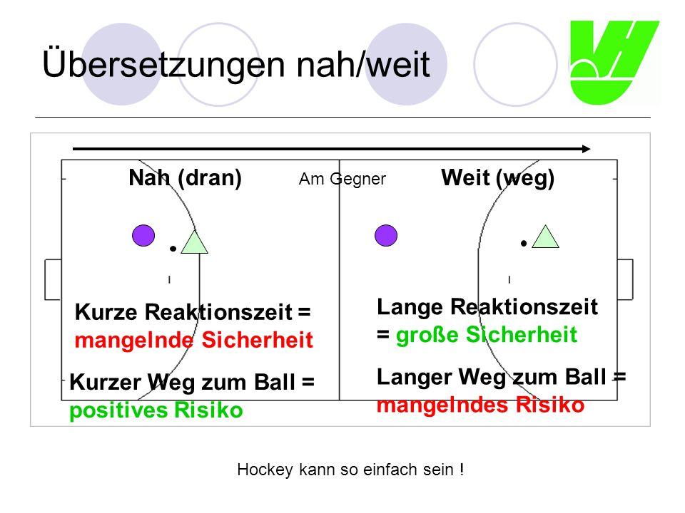 Übersetzungen vo/hi vorne hinten Kurzer Weg zum Tor = positives Risiko Weiter Weg nach vorne = mangelndes Risiko Hockey kann so einfach sein ! Kurzer