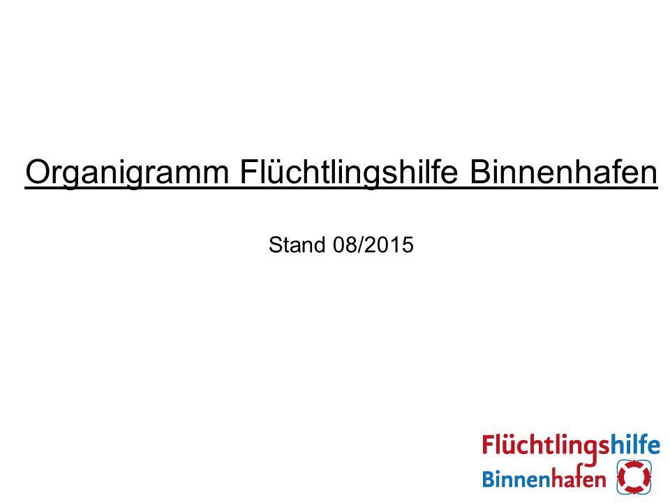 Organigramm Flüchtlingshilfe Binnenhafen Stand 08/2015