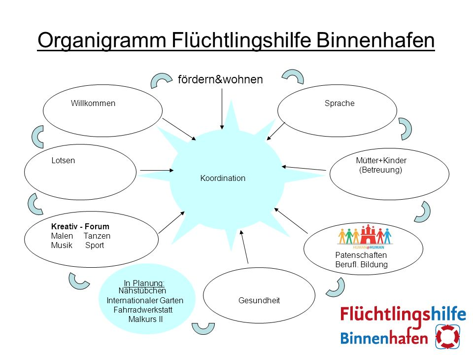 Organigramm Flüchtlingshilfe Binnenhafen Willkommen Sprache Lotsen Koordination Mütter+Kinder (Betreuung) Kreativ - Forum Malen Tanzen Musik Sport Patenschaften Berufl.