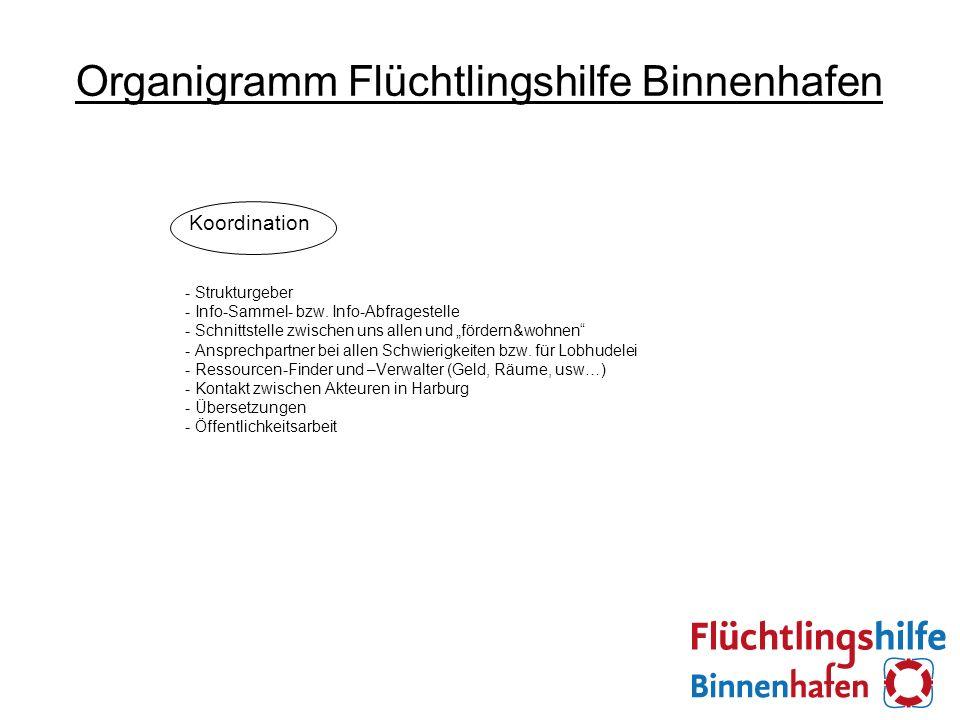 Organigramm Flüchtlingshilfe Binnenhafen Koordination - Strukturgeber - Info-Sammel- bzw.