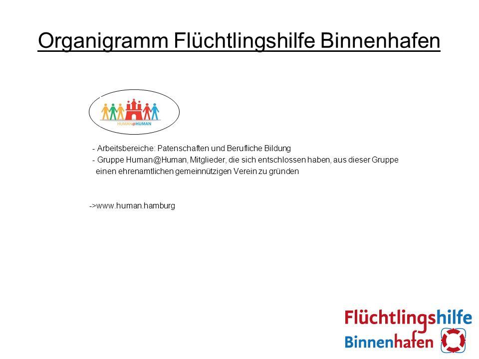 Organigramm Flüchtlingshilfe Binnenhafen - Arbeitsbereiche: Patenschaften und Berufliche Bildung - Gruppe Human@Human, Mitglieder, die sich entschlossen haben, aus dieser Gruppe einen ehrenamtlichen gemeinnützigen Verein zu gründen ->www.human.hamburg