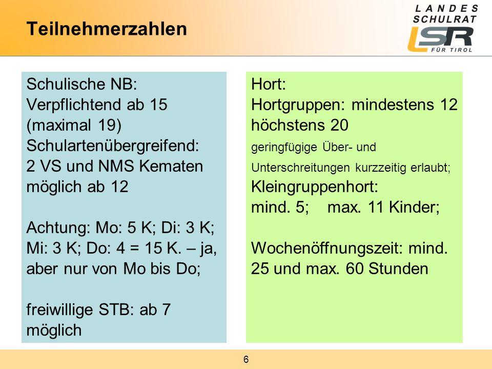6 Teilnehmerzahlen Schulische NB: Verpflichtend ab 15 (maximal 19) Schulartenübergreifend: 2 VS und NMS Kematen möglich ab 12 Achtung: Mo: 5 K; Di: 3 K; Mi: 3 K; Do: 4 = 15 K.