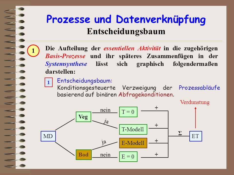 Prozesse und Datenverknüpfung Entscheidungsbaum Die Aufteilung der essentiellen Aktivität in die zugehörigen Basis-Prozesse und ihr späteres Zusammenf