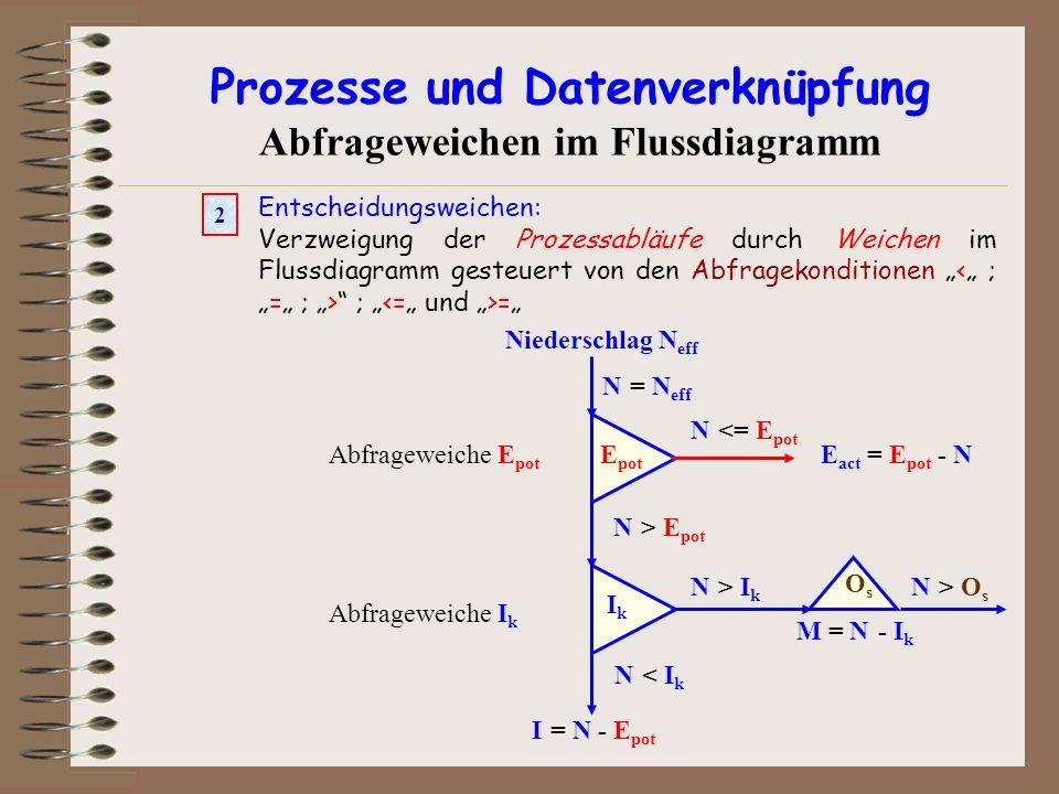 Prozesse und Datenverknüpfung Abfrageweichen im Flussdiagramm Entscheidungsweichen: Verzweigung der Prozessabläufe durch Weichen im Flussdiagramm gest