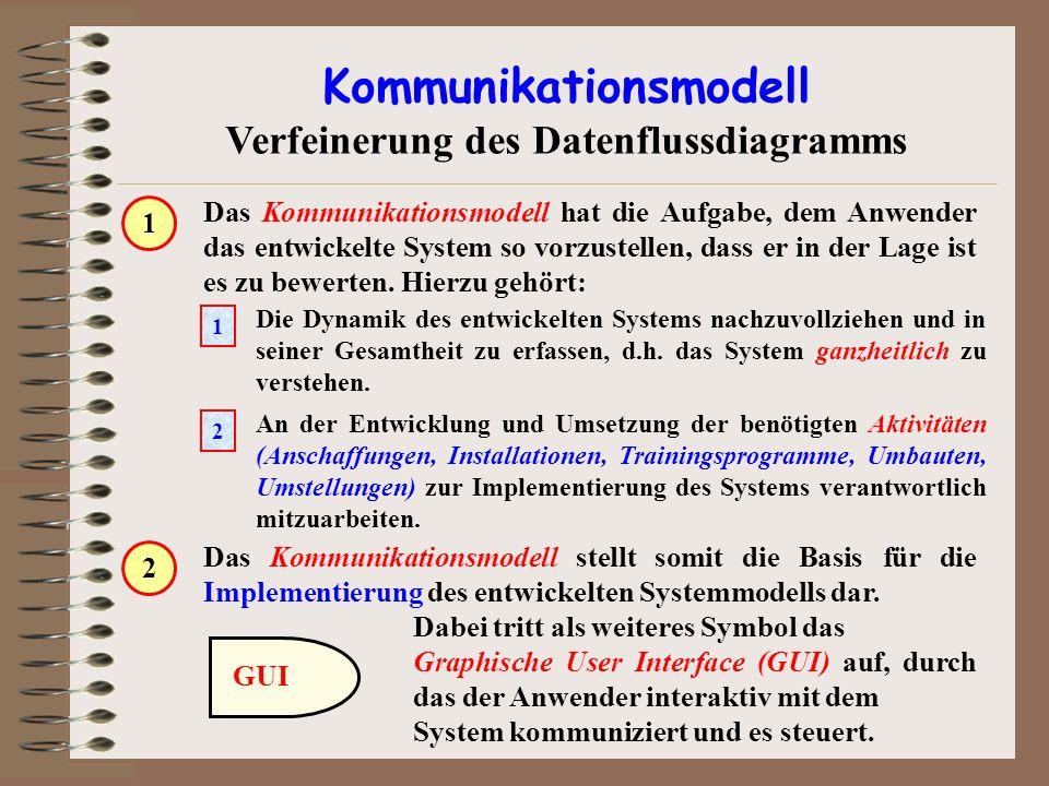 Kommunikationsmodell Verfeinerung des Datenflussdiagramms Das Kommunikationsmodell hat die Aufgabe, dem Anwender das entwickelte System so vorzustelle