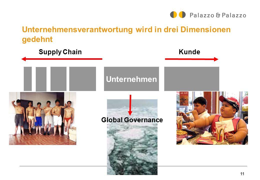 11 Unternehmensverantwortung wird in drei Dimensionen gedehnt Unternehmen Supply ChainKunde Global Governance