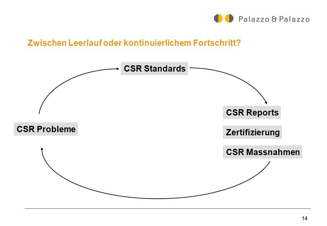 14 Zwischen Leerlauf oder kontinuierlichem Fortschritt? CSR Probleme CSR Standards CSR Massnahmen Zertifizierung CSR Reports