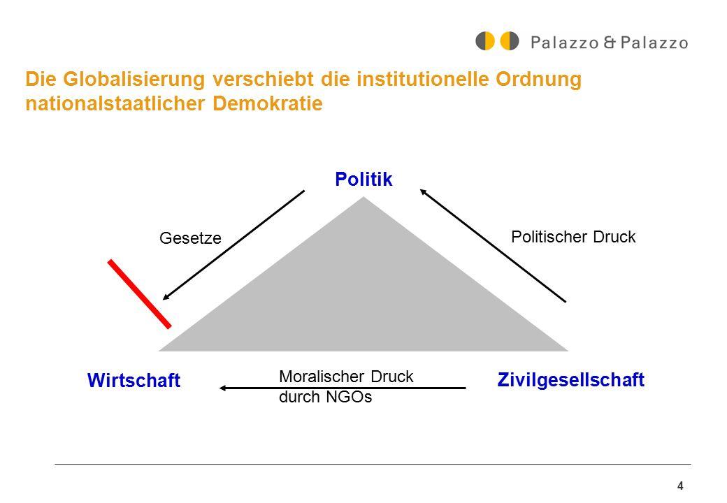 4 Die Globalisierung verschiebt die institutionelle Ordnung nationalstaatlicher Demokratie Politik Wirtschaft Zivilgesellschaft Politischer Druck Gese