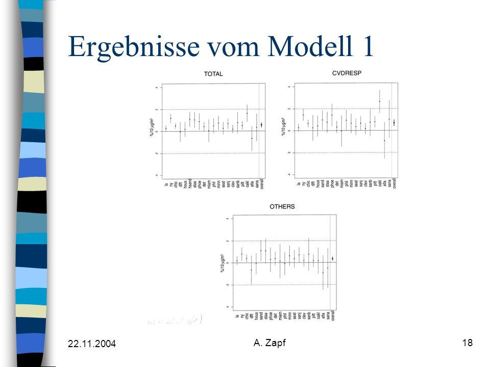 22.11.2004 A. Zapf18 Ergebnisse vom Modell 1